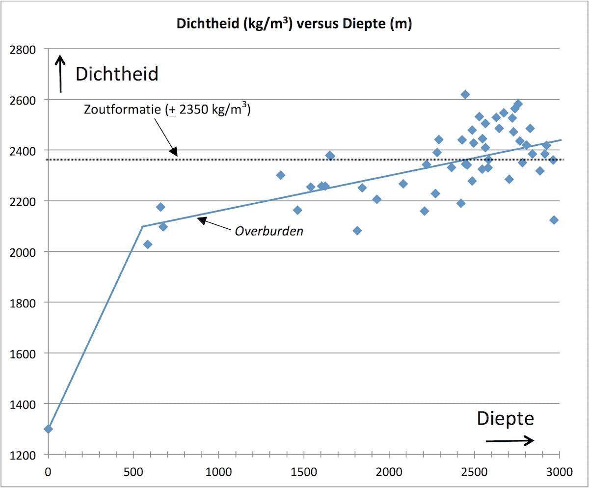 Figuur 1: De blauwe lijn geeft de dichtheid van de overburden weer, uitgaande van 2042 metingen. Hieruit kan geconcludeerd worden dat de evenwichtsdiepte op ongeveer 2500 meter ligt.