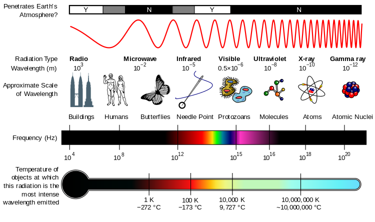 EM_Spectrum_Properties_wikipedia