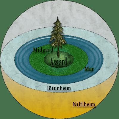 Esquema_del_universo_segun_la_mitologia_nordica.wikipedia