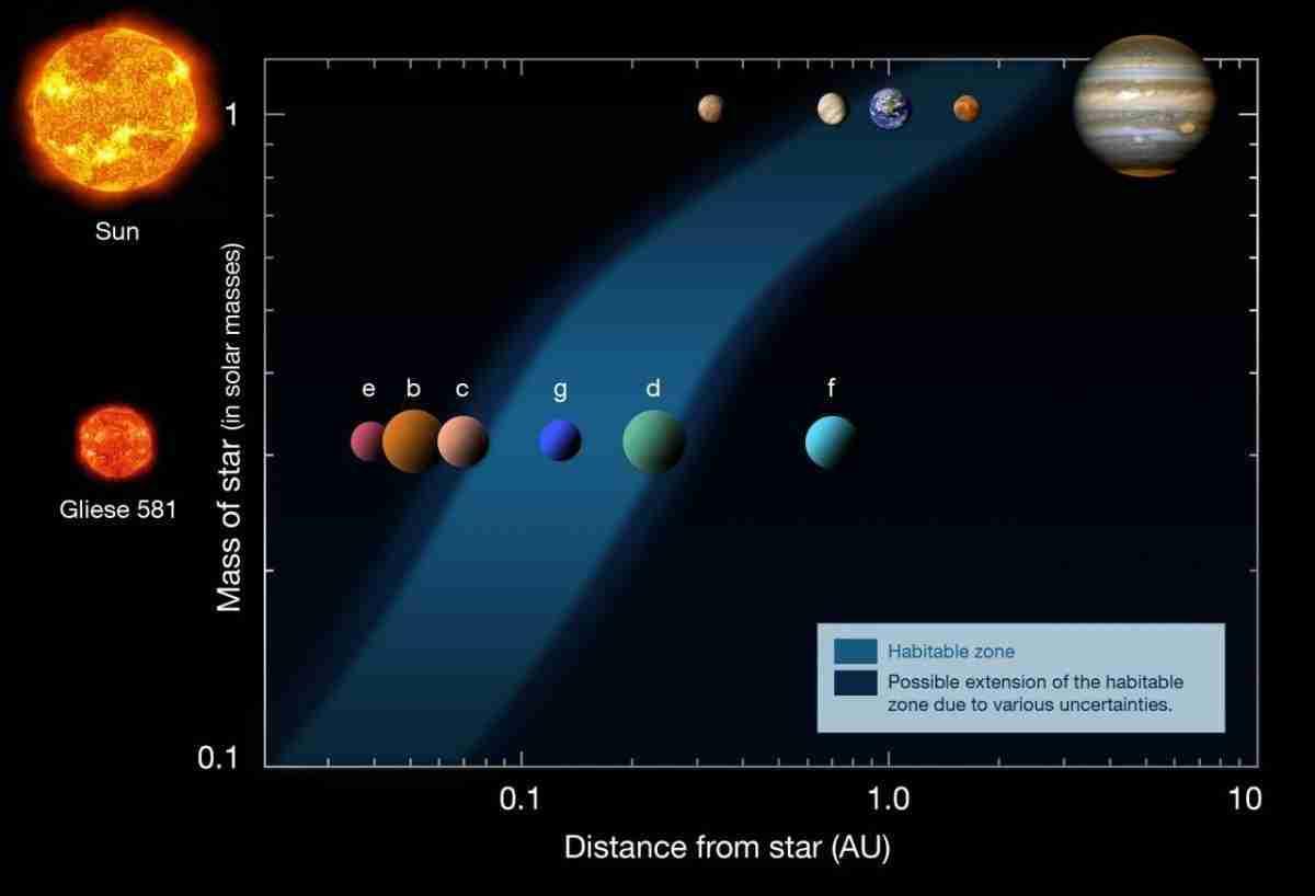 gliese_581_-_2010-wikipedia