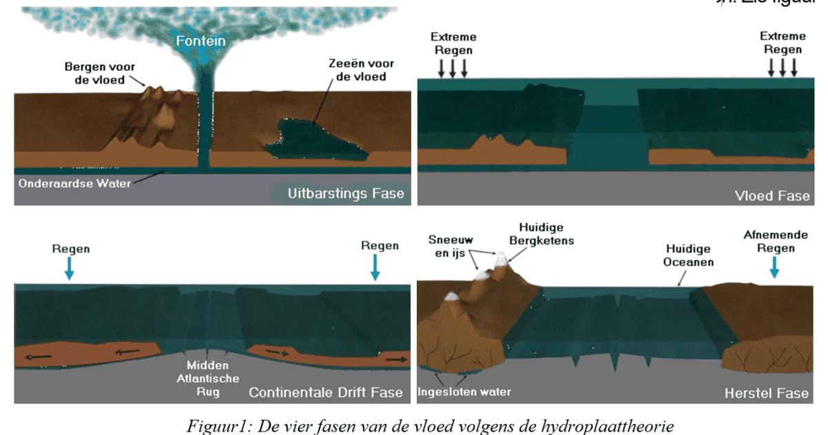 vier_fasen_van_de_vloed_volgens_de_hydroplaattheorie-brown