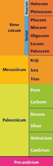 Geologische_kolom.JvM