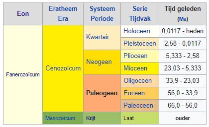Een deel van de geologische tijdschaal volgens seculiere geologie. (Bron: nl.wikipedia.org/wiki/paleozoicum)